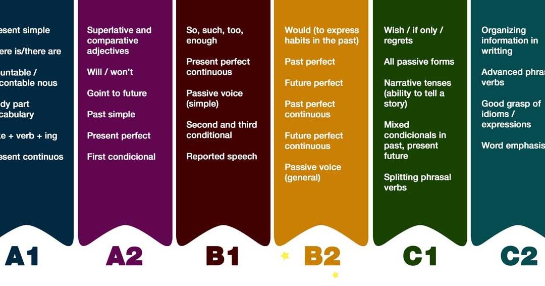 Diferencias en los niveles de inglés